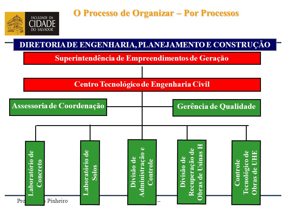 O Processo de Organizar – Por Processos