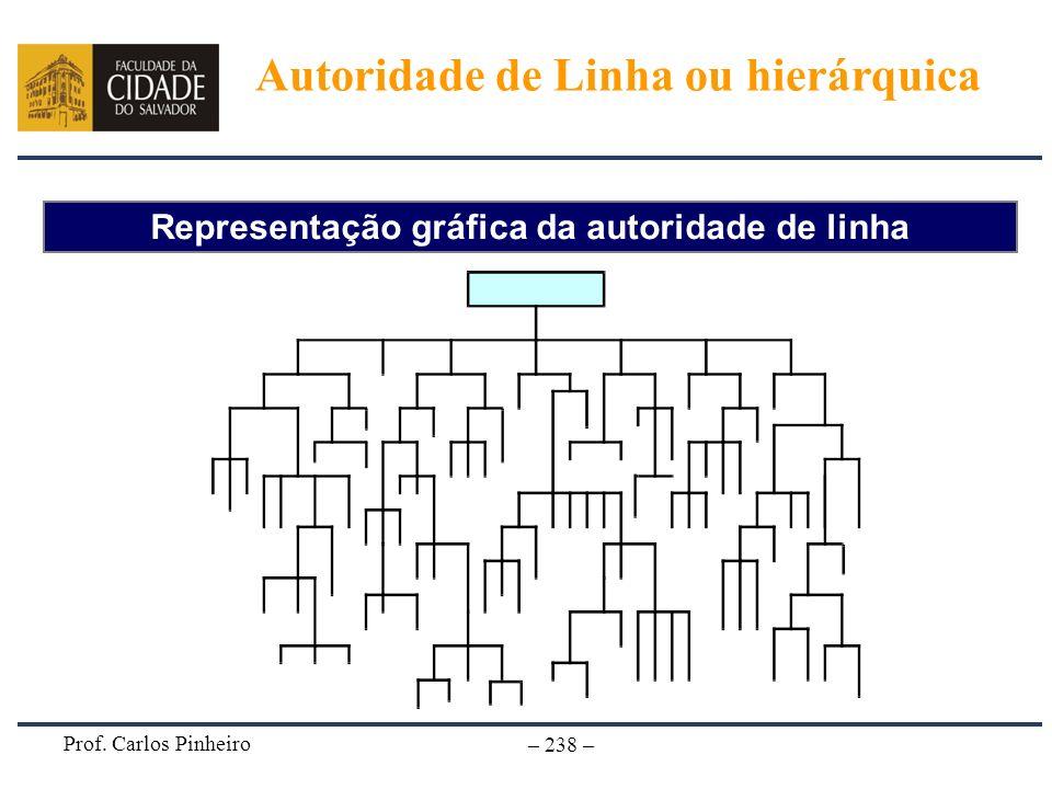 Representação gráfica da autoridade de linha