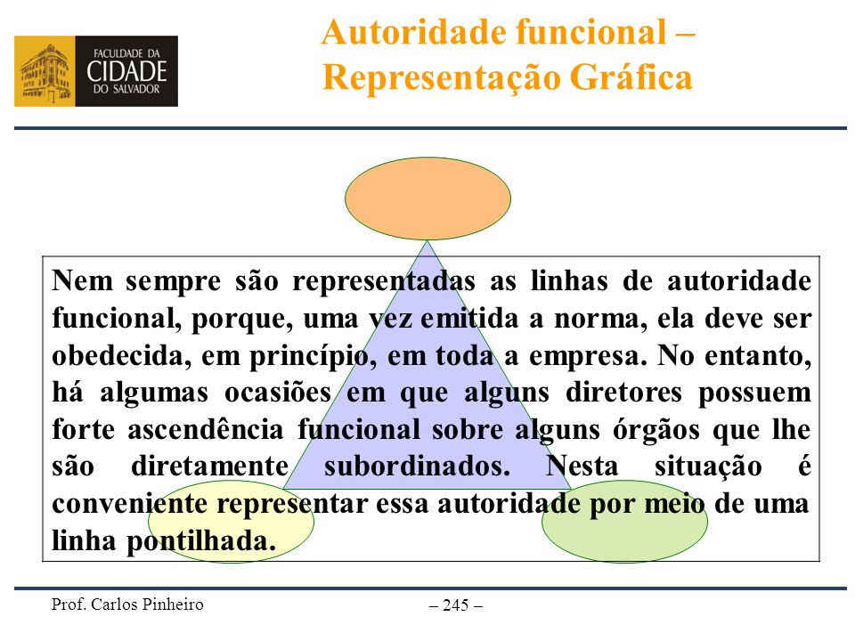 Autoridade funcional – Representação Gráfica