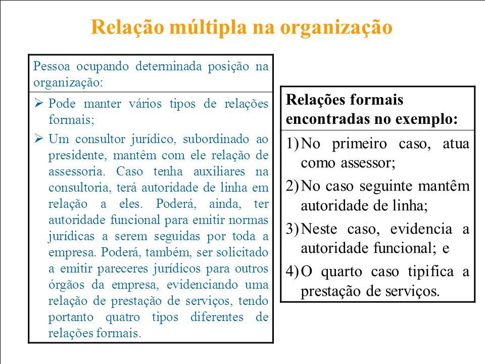 Relação múltipla na organização