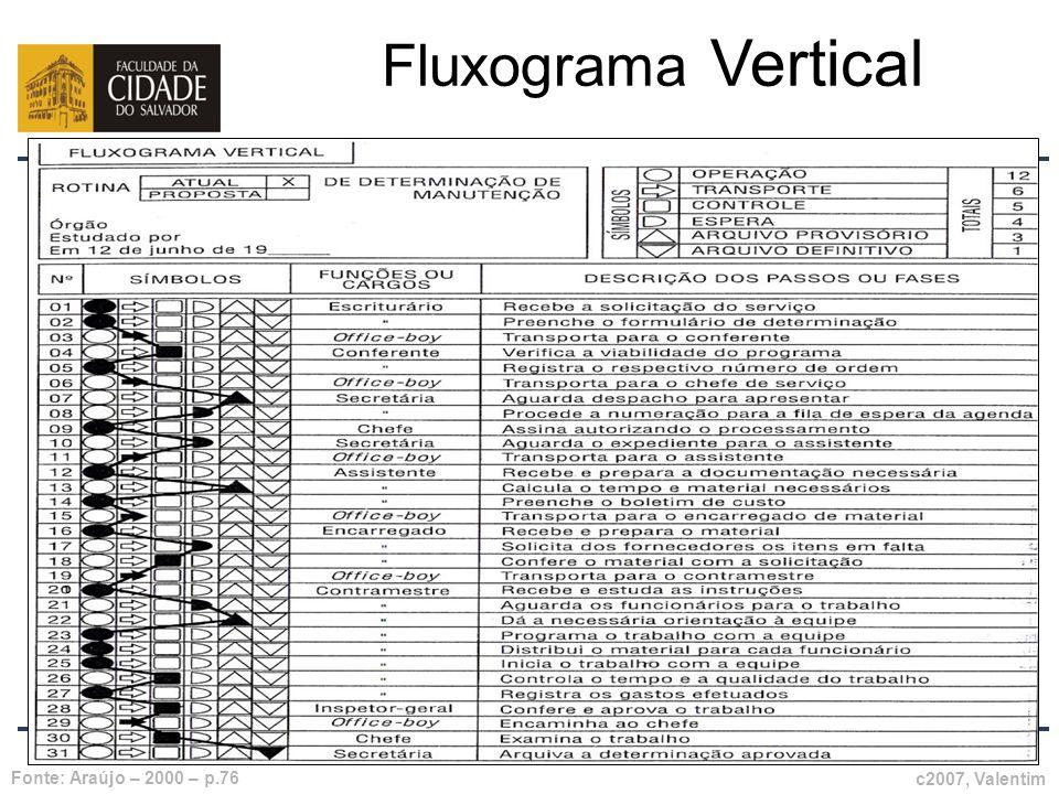 Fluxograma Vertical Prof. Carlos Pinheiro Fonte: Araújo – 2000 – p.76