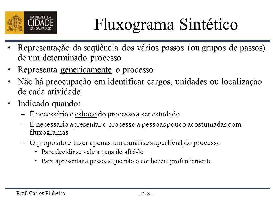 Fluxograma SintéticoRepresentação da seqüência dos vários passos (ou grupos de passos) de um determinado processo.
