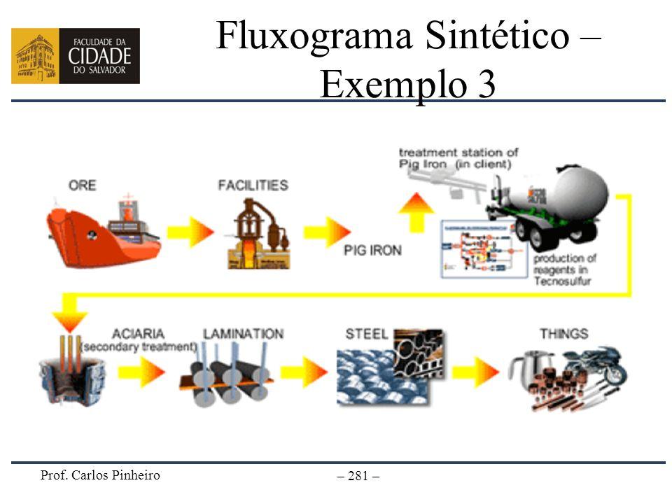 Fluxograma Sintético – Exemplo 3
