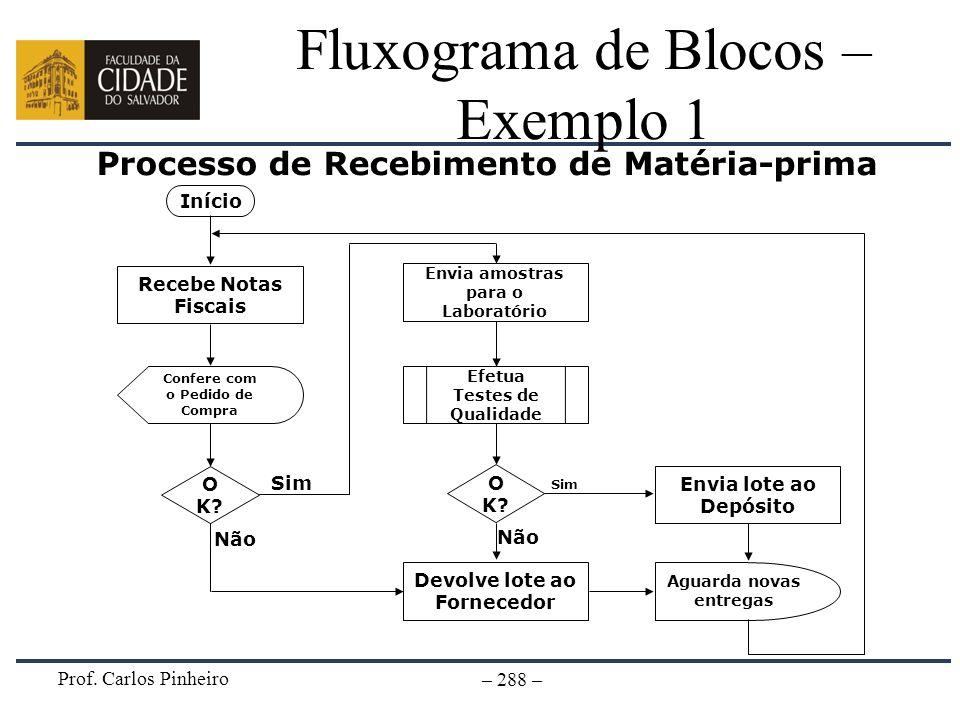 Fluxograma de Blocos – Exemplo 1