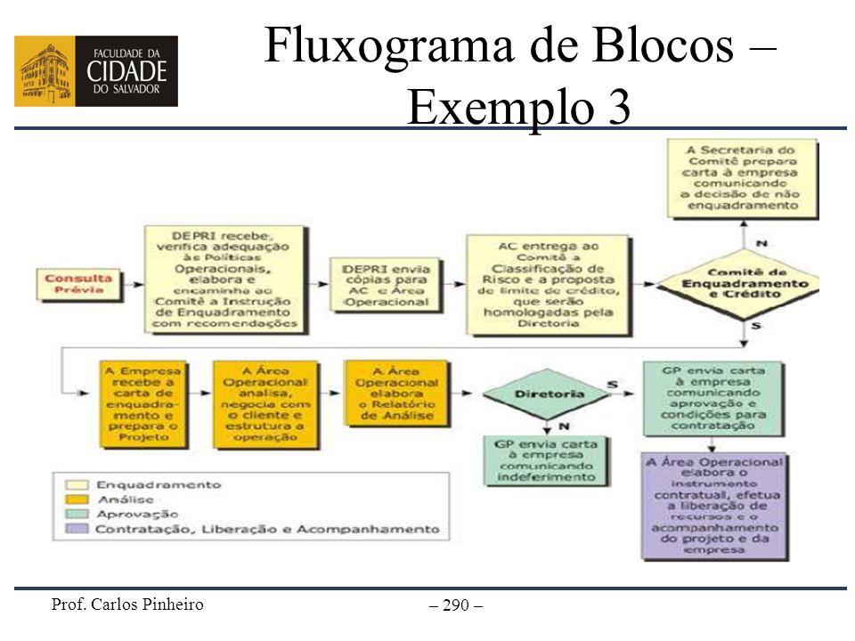 Fluxograma de Blocos – Exemplo 3