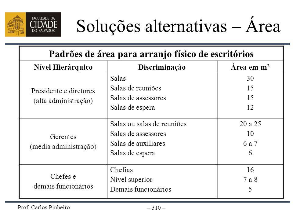 Soluções alternativas – Área