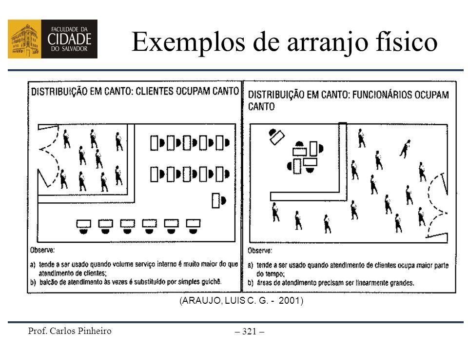 Exemplos de arranjo físico