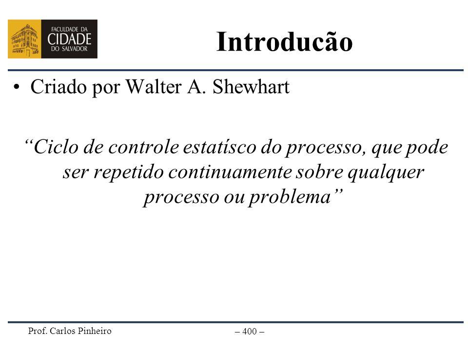 Introducão Criado por Walter A. Shewhart