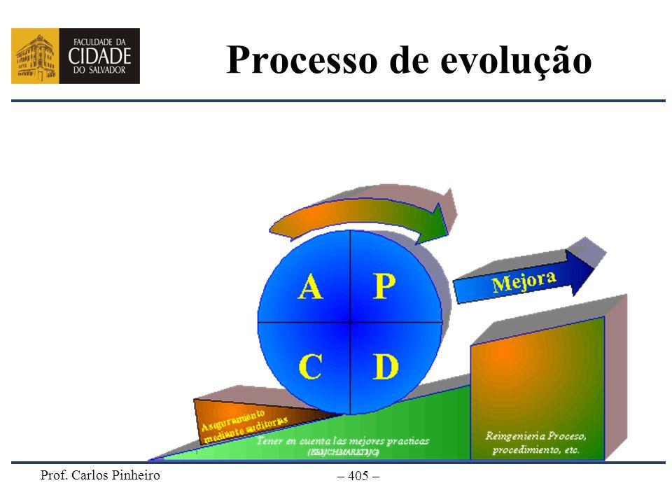 Processo de evolução Prof. Carlos Pinheiro