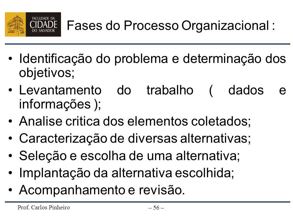 Fases do Processo Organizacional :