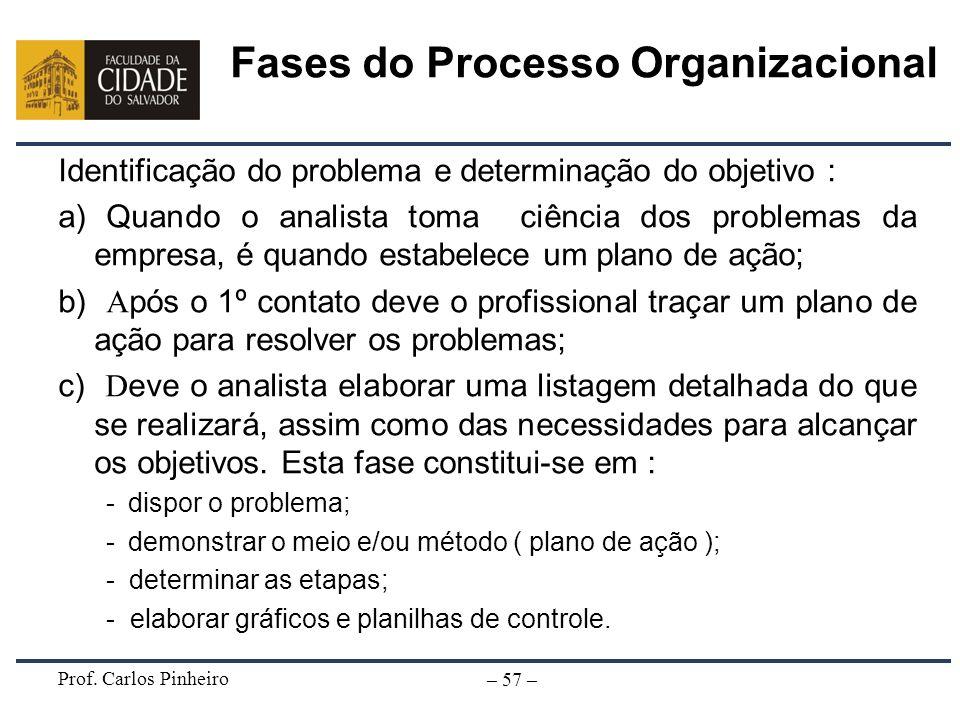 Fases do Processo Organizacional