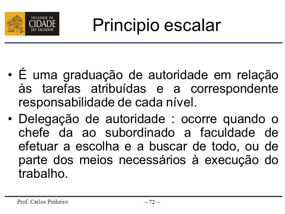 Principio escalar É uma graduação de autoridade em relação às tarefas atribuídas e a correspondente responsabilidade de cada nível.