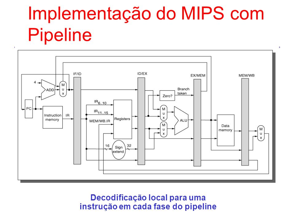 Implementação do MIPS com Pipeline