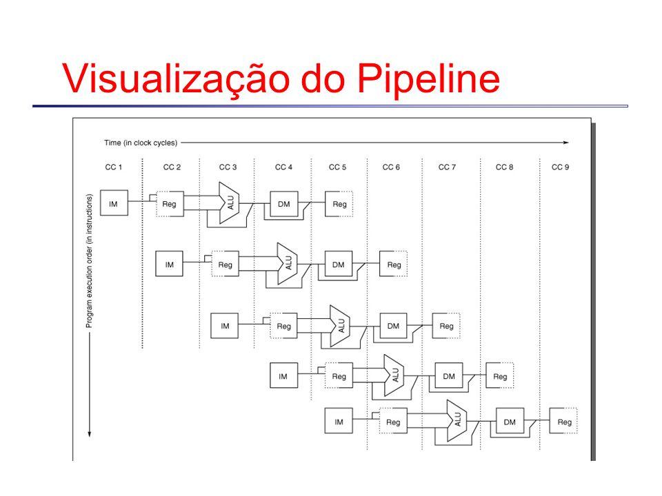 Visualização do Pipeline