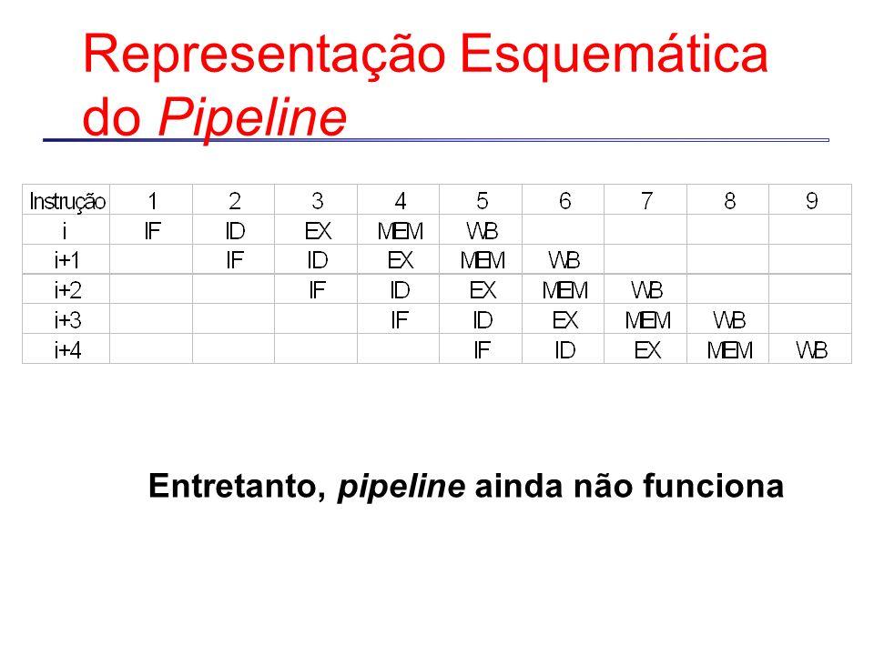 Representação Esquemática do Pipeline
