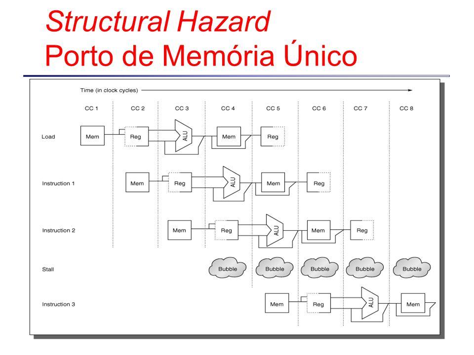 Structural Hazard Porto de Memória Único
