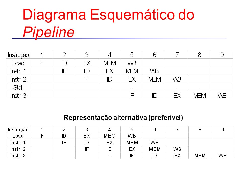 Diagrama Esquemático do Pipeline