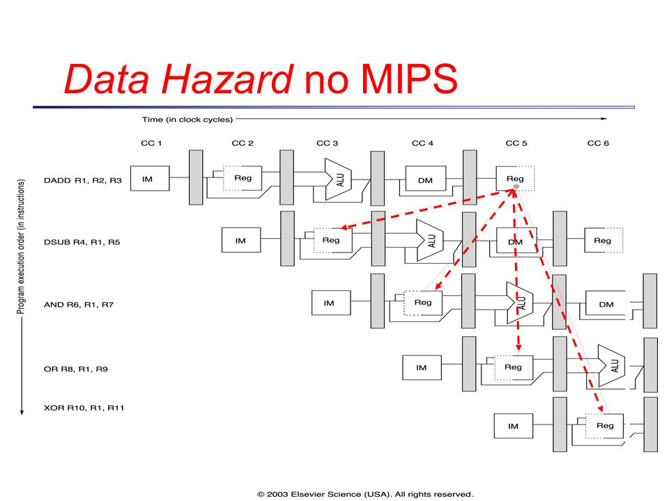 Data Hazard no MIPS