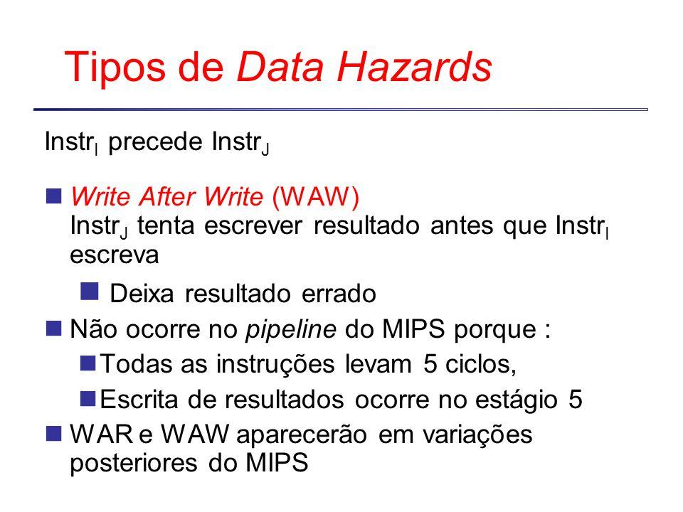 Tipos de Data Hazards Deixa resultado errado InstrI precede InstrJ