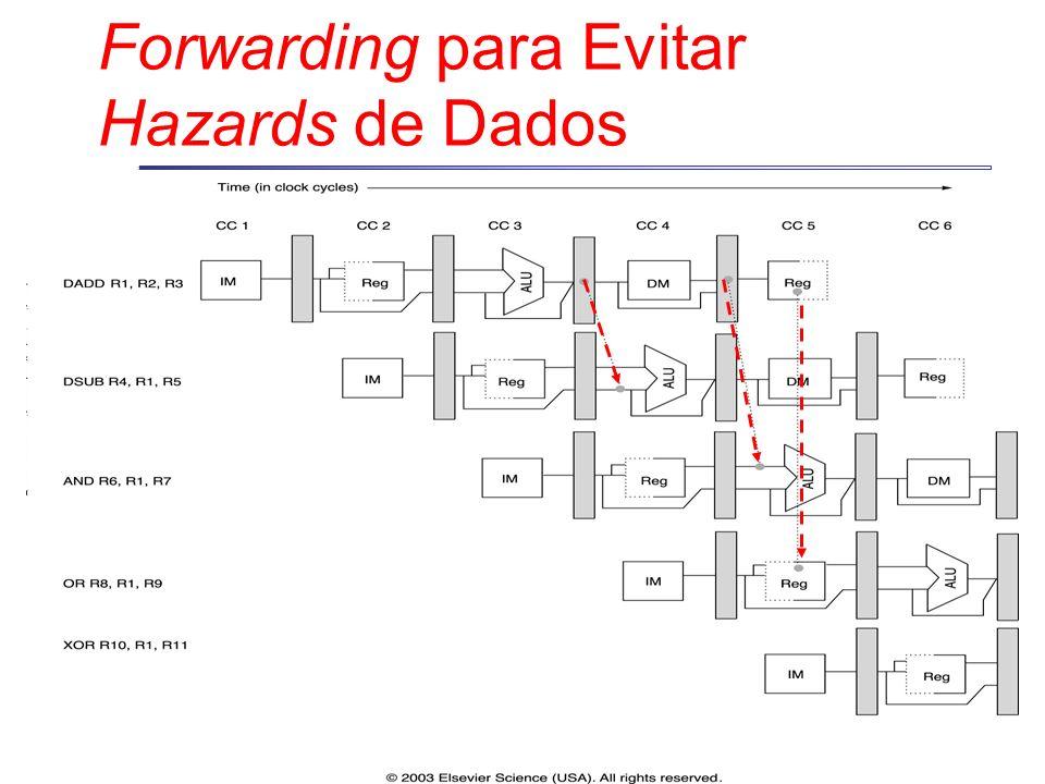 Forwarding para Evitar Hazards de Dados
