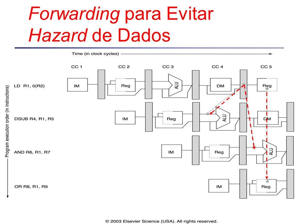 Forwarding para Evitar Hazard de Dados