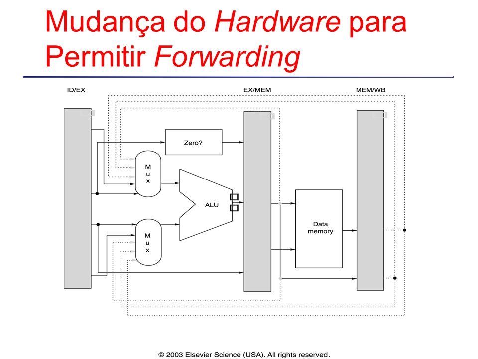 Mudança do Hardware para Permitir Forwarding
