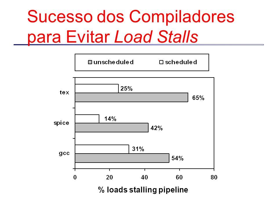 Sucesso dos Compiladores para Evitar Load Stalls