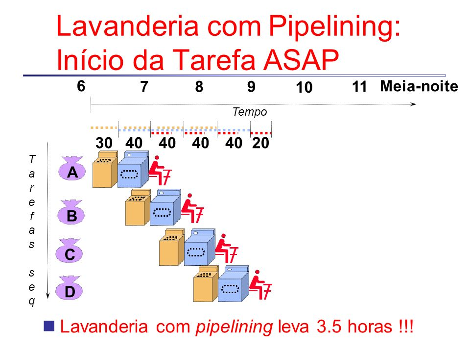 Lavanderia com Pipelining: Início da Tarefa ASAP