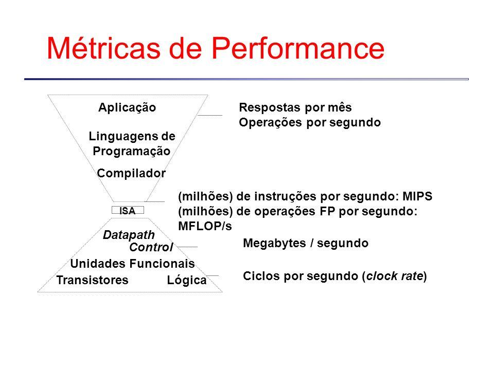 Métricas de Performance