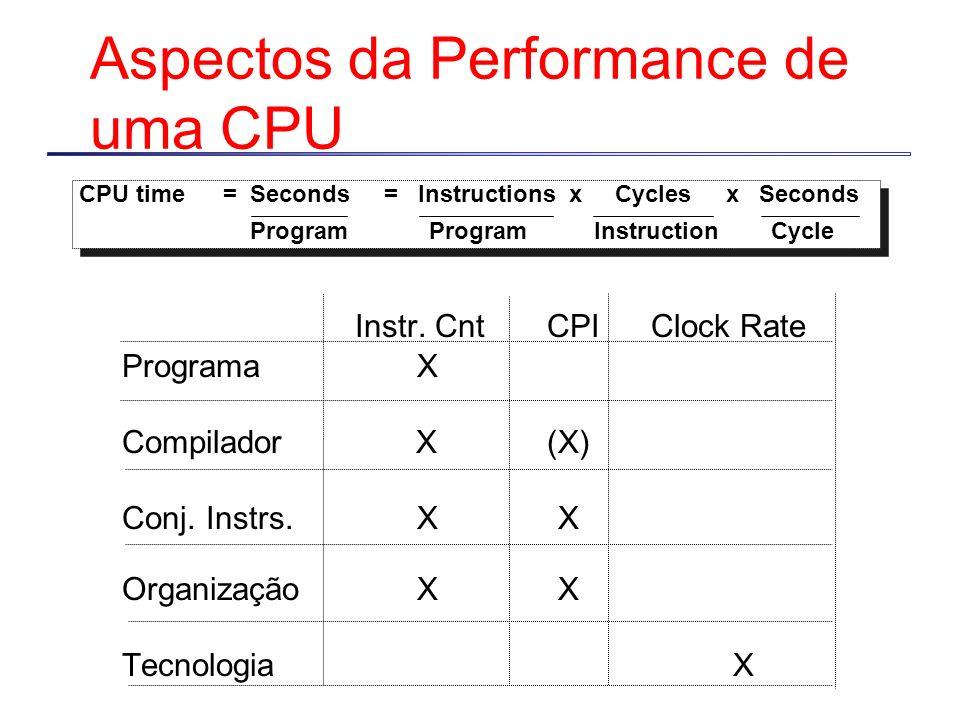 Aspectos da Performance de uma CPU