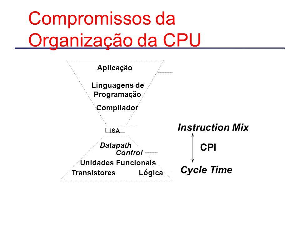 Compromissos da Organização da CPU