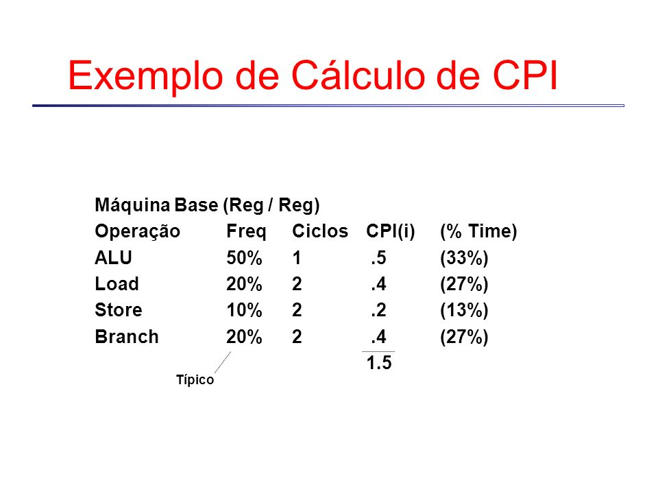Exemplo de Cálculo de CPI