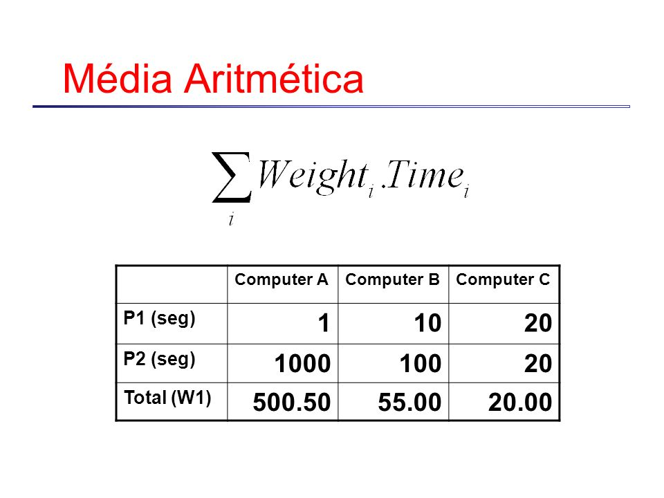 Média Aritmética 1 10 20 1000 100 500.50 55.00 20.00 P1 (seg) P2 (seg)