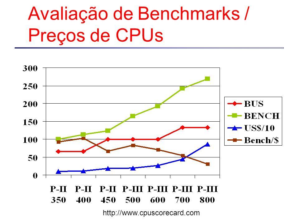 Avaliação de Benchmarks / Preços de CPUs