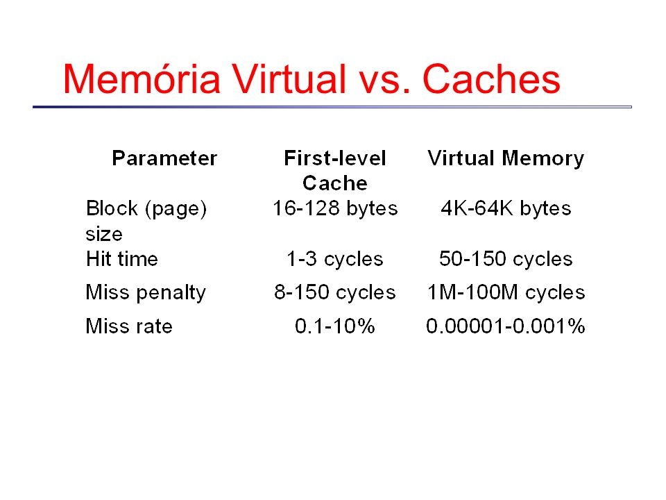 Memória Virtual vs. Caches