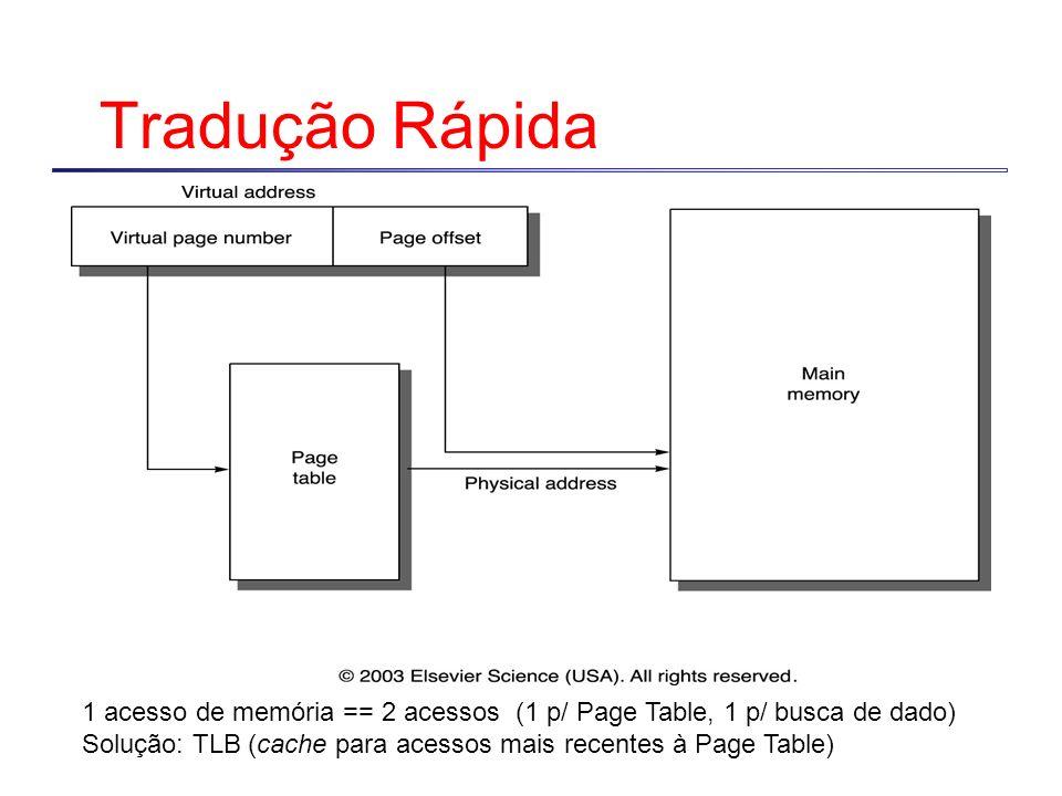 Tradução Rápida 1 acesso de memória == 2 acessos (1 p/ Page Table, 1 p/ busca de dado) Solução: TLB (cache para acessos mais recentes à Page Table)
