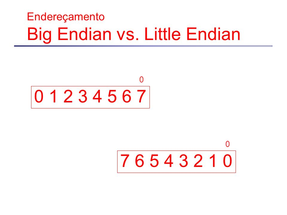 Endereçamento Big Endian vs. Little Endian