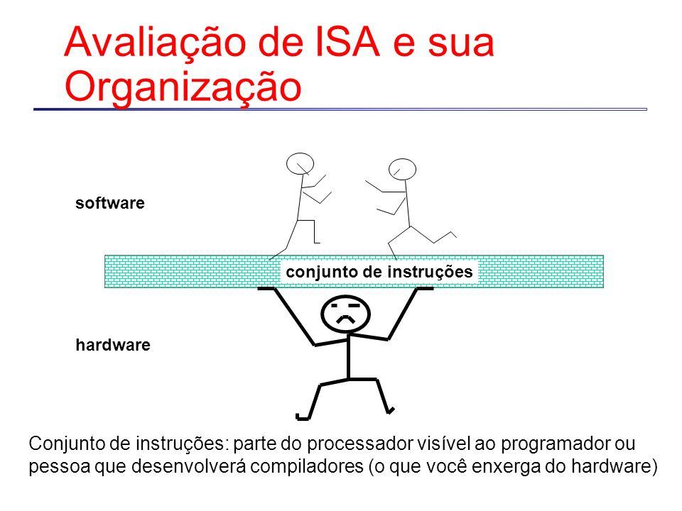 Avaliação de ISA e sua Organização