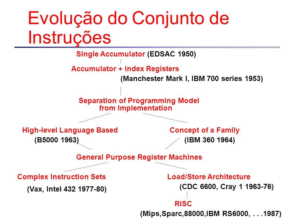 Evolução do Conjunto de Instruções