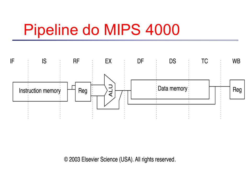 Pipeline do MIPS 4000