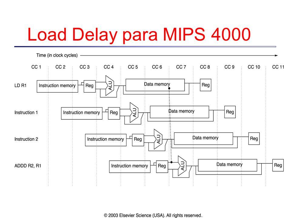 Load Delay para MIPS 4000