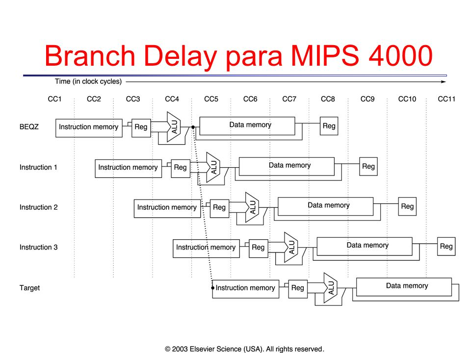 branch delay Jal sub # $ra branch delay slot follows this instruction.