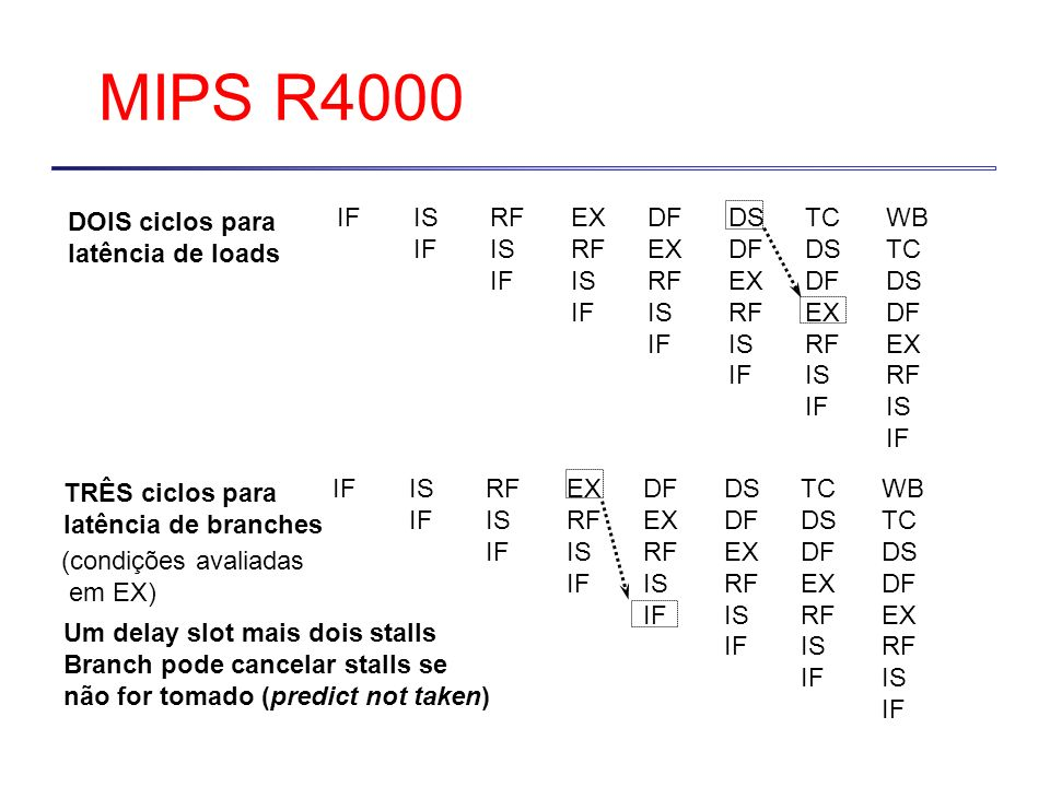 MIPS R4000 DOIS ciclos para latência de loads IF IS IF RF IS IF EX RF