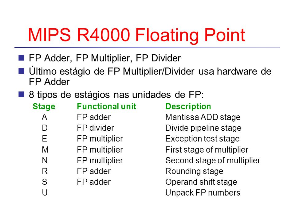 MIPS R4000 Floating Point FP Adder, FP Multiplier, FP Divider
