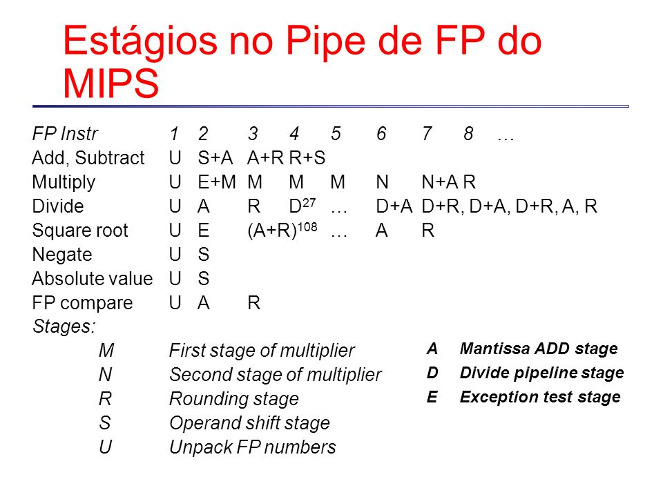 Estágios no Pipe de FP do MIPS