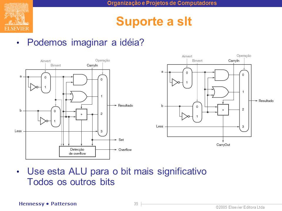 Suporte a slt Podemos imaginar a idéia