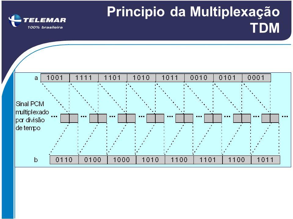 Principio da Multiplexação TDM