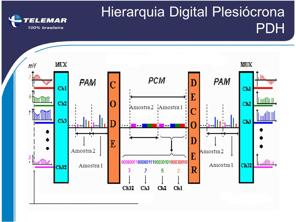 Hierarquia Digital Plesiócrona PDH