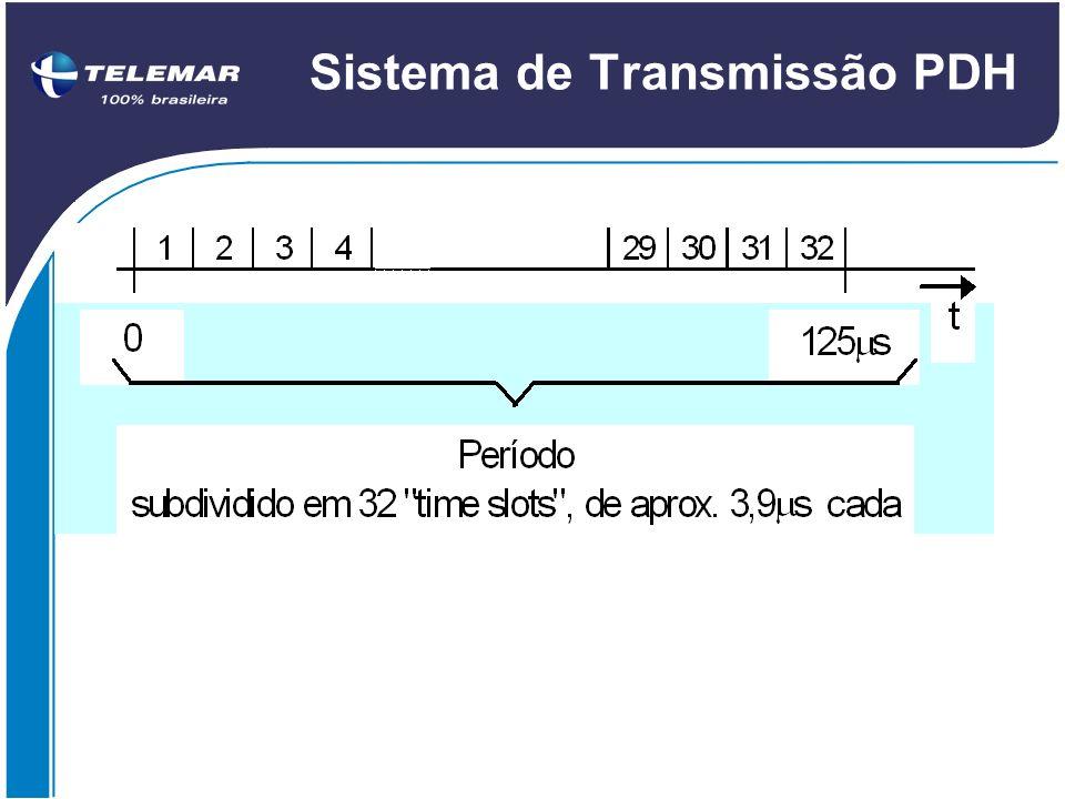 Sistema de Transmissão PDH