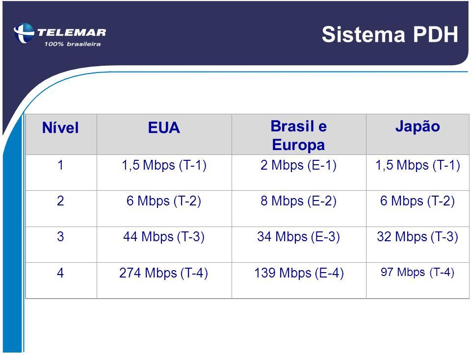 Sistema PDH Nível EUA Brasil e Europa Japão 1 1,5 Mbps (T-1)